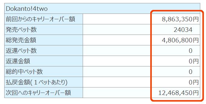 ドカント4キャリオーバー1246万円