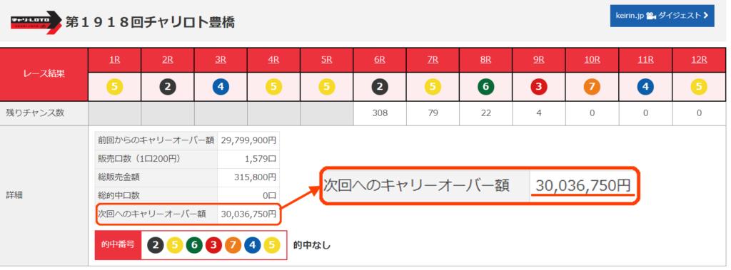 チャリロトキャリオーバー3000万円