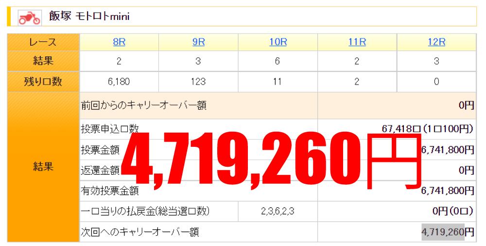 モトロトminiキャリオーバー471万円