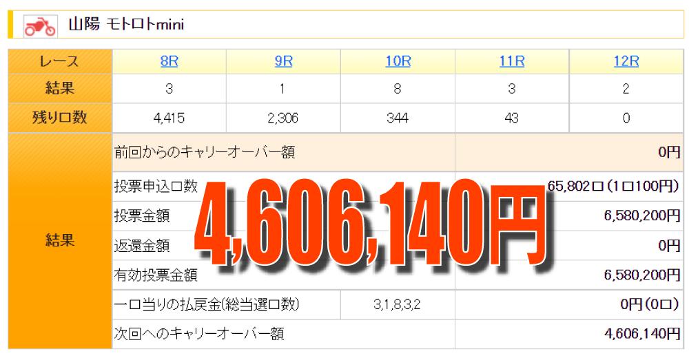 モトロトminiキャリオーバー460万円