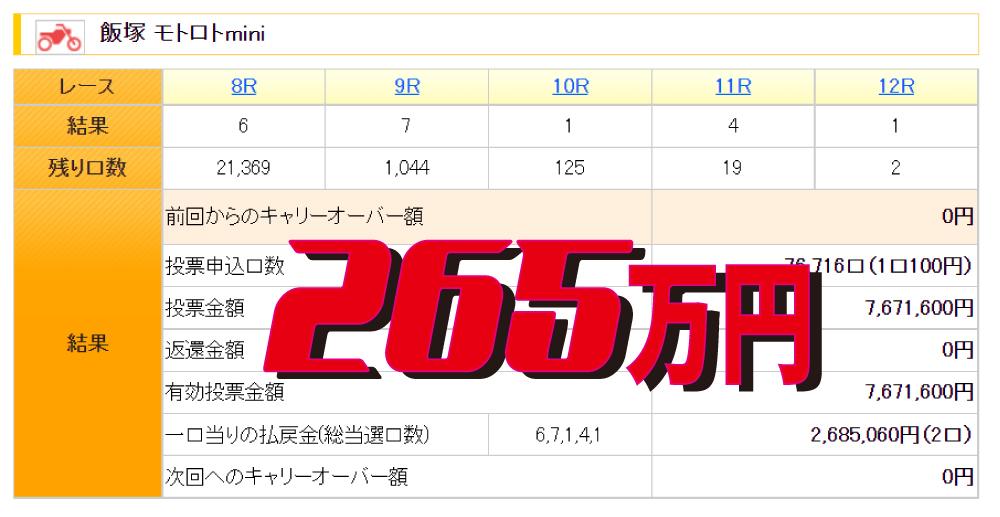 また出たモトロトmini265万円の高額当選!